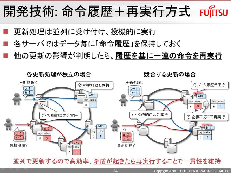 排他処理【左】ではボトルネックが発生してしまっていたが、新技術【右】では、命令履歴の保存と再実行により、データの一貫性の確保と性能向上を実現している