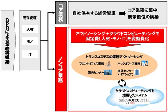 アウトソーシングとクラウドサービスによる経営効率化を訴求するという