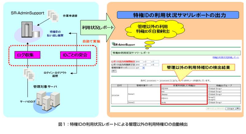 特権IDの利用状況レポートによる管理外の利用特権IDの自動検出