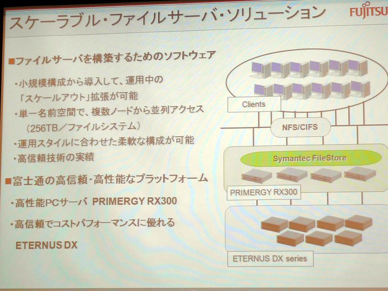 PRIMERGYに搭載し、ETERNUSでスケールアウトファイルサーバーを構築する