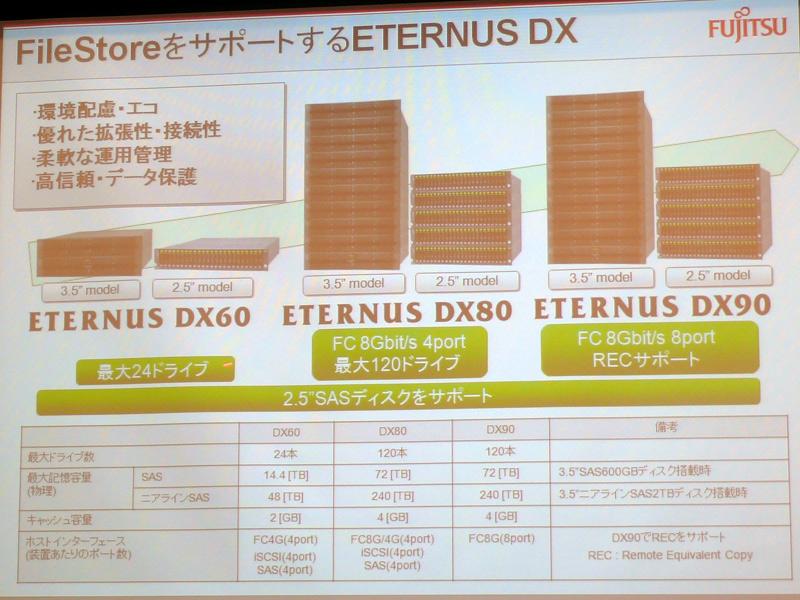 ETERNUS DX60/80/90シリーズの特徴
