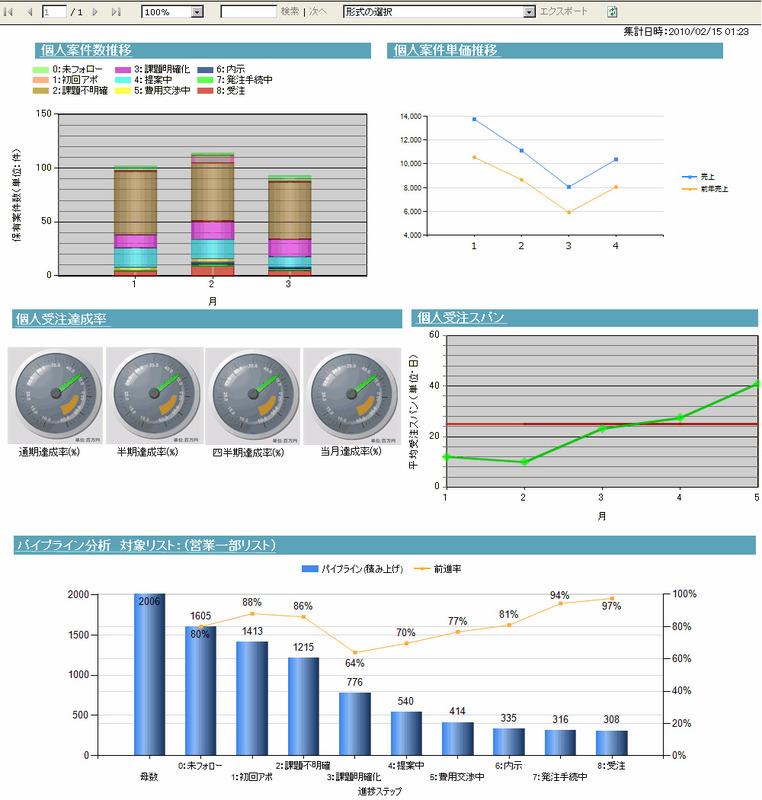 営業生産性を分析するダッシュボード画面