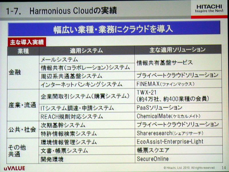 Harmounius Cloudの実績