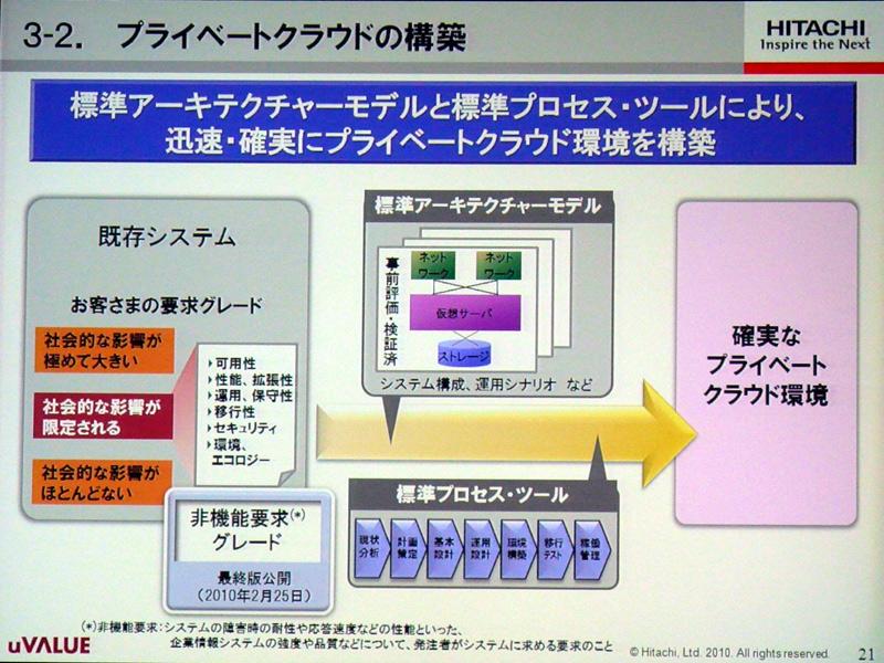 標準アーテキチクャーモデルと標準プロセス・ツールによるプライベートクラウド環境の構築