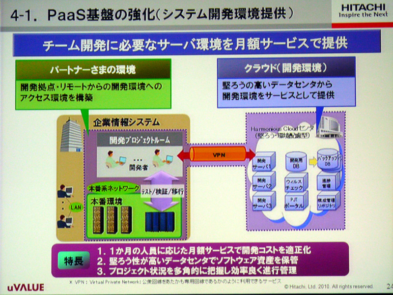 PaaS基盤の強化。チーム開発に必要なサーバー環境を月額サービスで提供