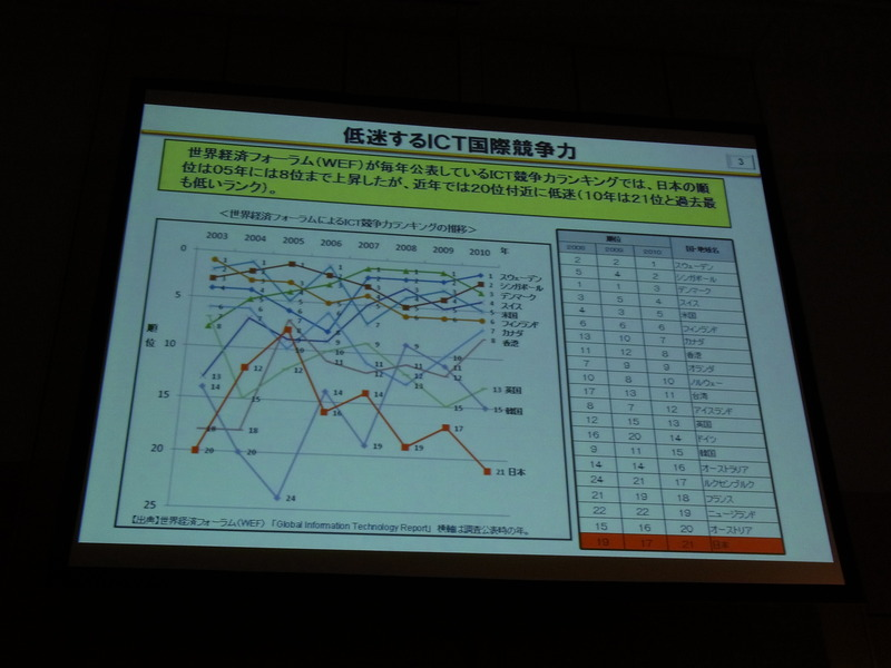 ICT国際競争力ランキング。日本は20位前後