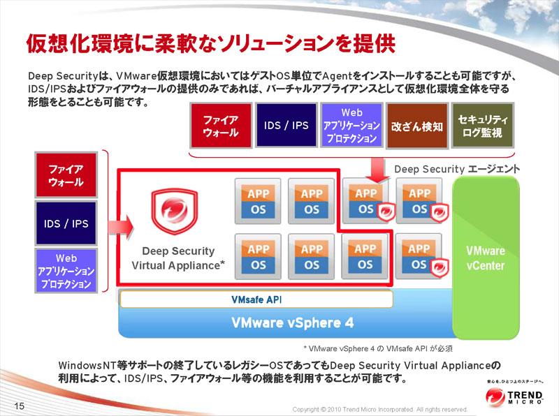 vSphere4のハイパーバイザーに対応したDeep Security仮想アプライアンスを利用すれば、仮想環境のOSにエージェントを入れなくても、ファイアウォール、IDS/IPS、Webアプリケーション防御の3つの機能がサポートされる。もちろん、仮想環境のOSにエージェントをインストールすれば、5つのセキュリティがサポートされる