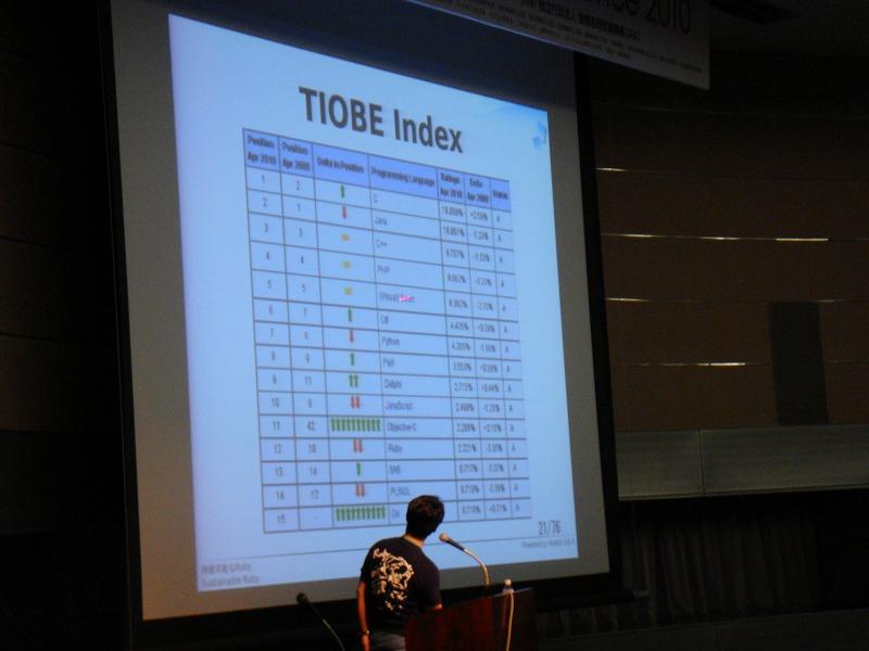 TIOBE Programming Community Index。Rubyは年々順位を落としている