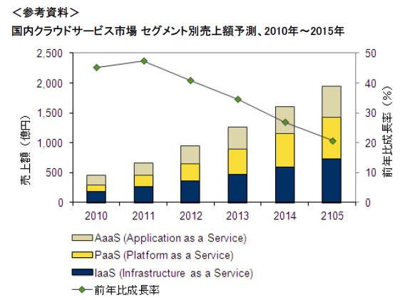 国内クラウドサービス市場 セグメント別売上額予測、2010年~2015年(出典:IDC Japan)