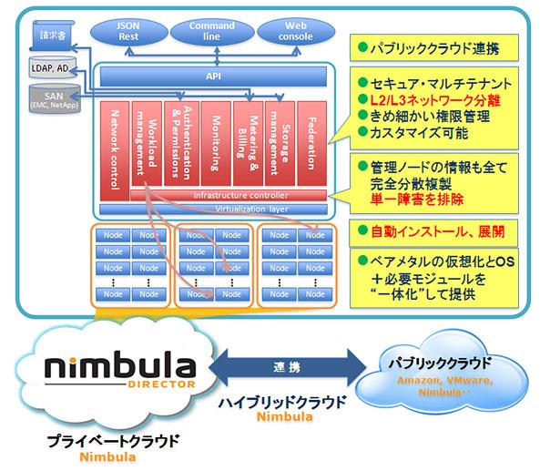 Nimbula Director概略図