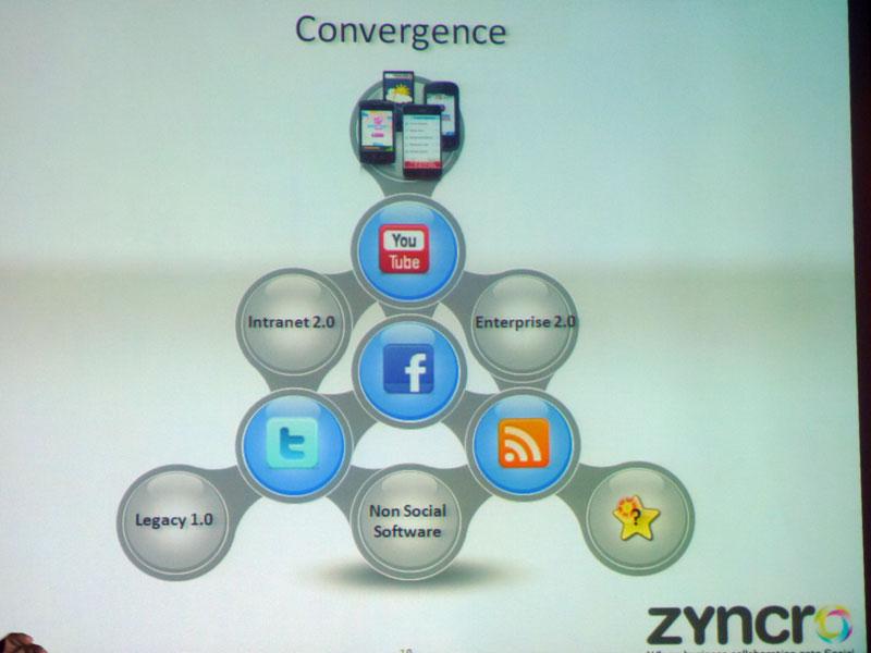 Zyncroの商品イメージ。Twitter、Facebookなどのソーシャルメディアと、企業内のレガシーシステムをパソコンおよびスマートフォンから連携する