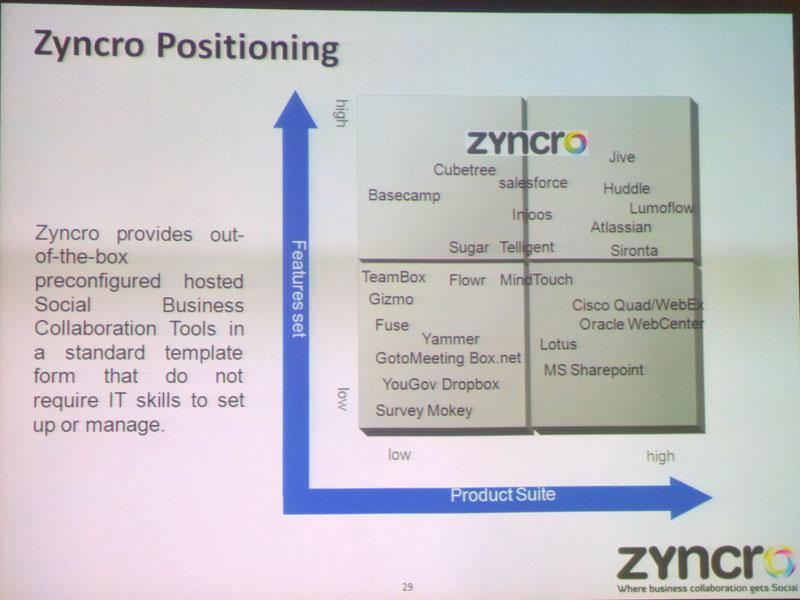 Zyncroのポジショニング