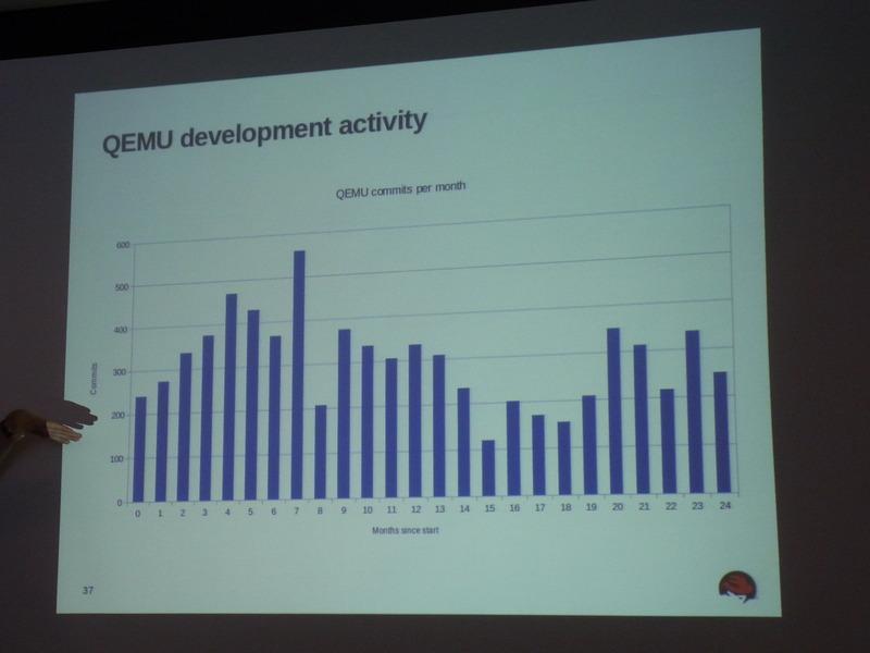 QEMUの月ごとのコミット数