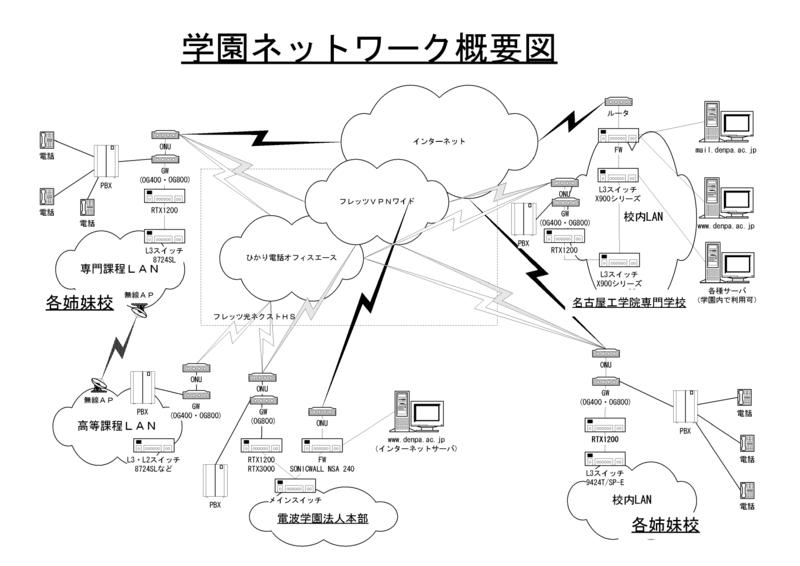電波学園グループのネットワークの概要