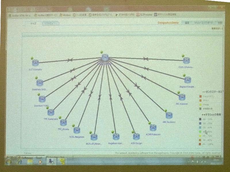 15拠点の接続状況(SNMP管理画面より)
