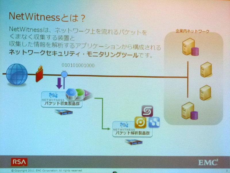 RSA NetWitnessの概要