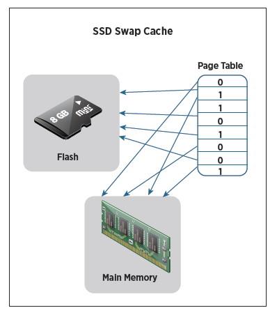 SSD Swap Cacheのイメージ図。SSDを搭載することで、スワップデータを高速なSSDを中心に保存する。これにより、システム全体としては性能が向上する(VMwareの米国サイトにあるテクニカルペーパーより)