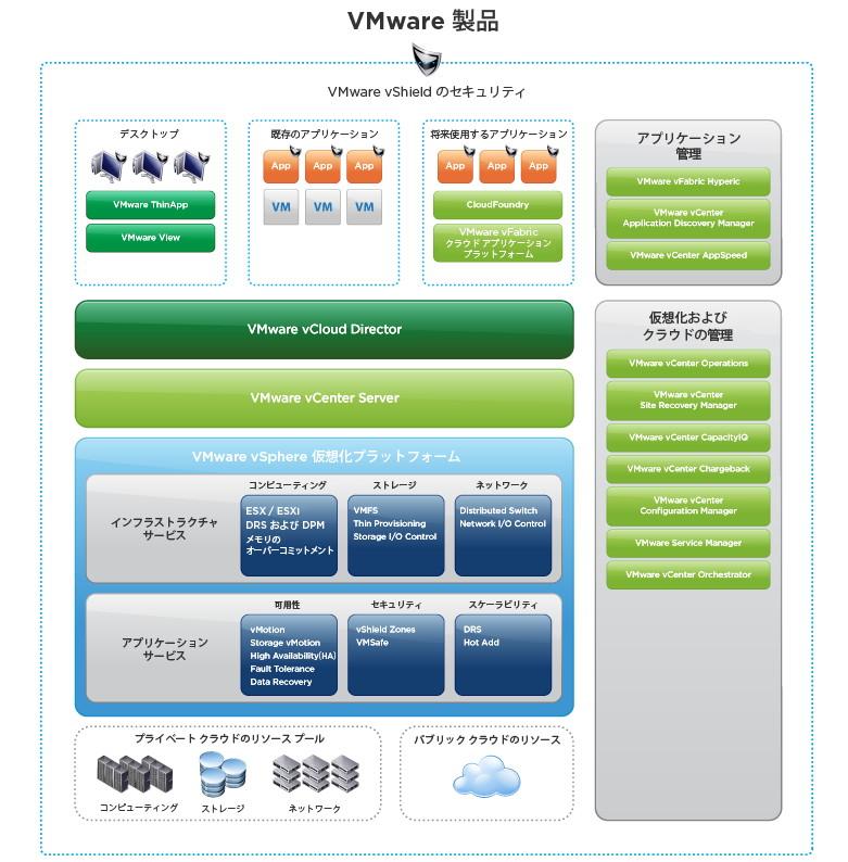 vSphere 5をベースとするVMwareの製品群(VMwareのWebサイトより)