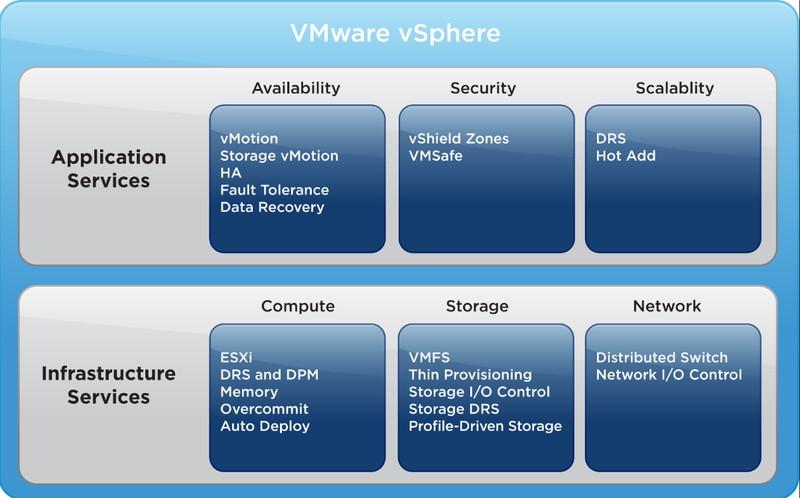 vSphere 5の機能コンポーネント(VMwareのWebサイトより)