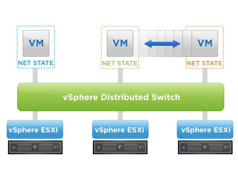 vDSは、複数のホストでバラバラに作成されていた仮想スイッチをデータセンター単位で1つにまとめる。これにより、VMotionなどの設定も一元的に管理できる(VMwareのWebサイトより)