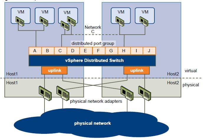 vDSは、複数のホストにまたがる仮想的なスイッチを構成する(VMwareのドキュメントより)