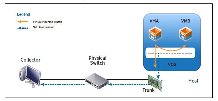 NetFlowを使えば、分散仮想スイッチからトラフィックデータをNetShowコレクタに収集できる(VMwareのドキュメントより)