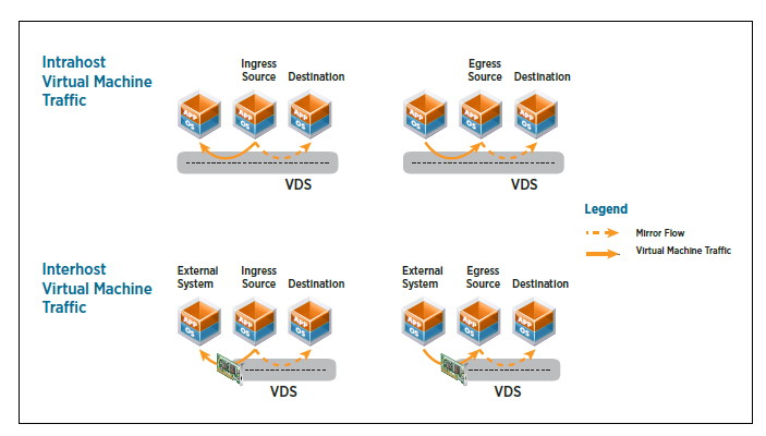 ポートミラーリングでは、特定のポートのデータを別のポートにも転送する。これによりパケットかキャプチャが可能になる(VMwareのドキュメントより)