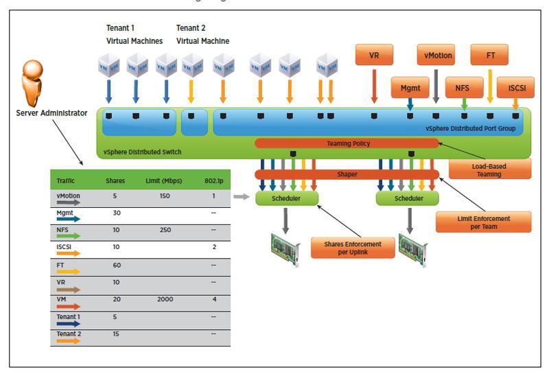 仮想ネットワークごとに、物理ネットワークの占有率を設定することが可能(VMwareのドキュメントより)