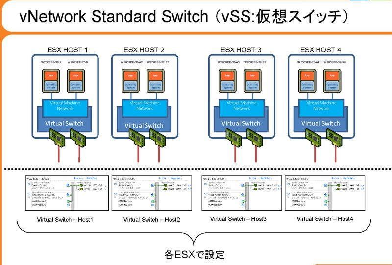 vSSは、各ホスト上に仮想スイッチを作成する。このため、仮想ネットワークはホストごとにできる(vForum09の資料より)