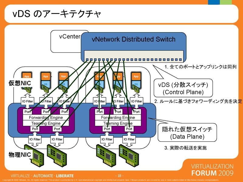 vDSのアーキテクチャ。個々のホスト上に隠れた仮想スイッチがある。これをvDSが束ねている