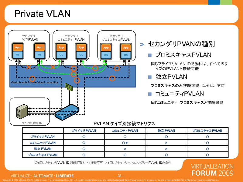 vDSでは、プライベートVLANがサポートされている(vForum09の資料より)