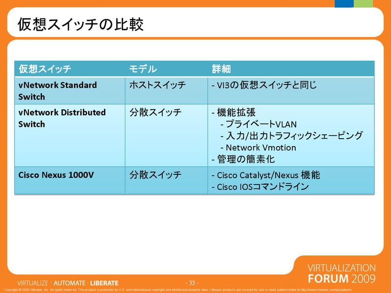 VMwareのvSS、vDS、Nexus1000Vの比較表(vForum09の資料より)
