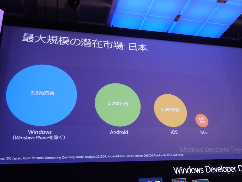 日本におけるWindows市場規模は、ほかのOSの合計を超える
