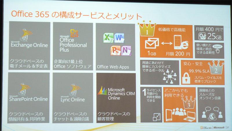 Office 365の構成サービスとメリット