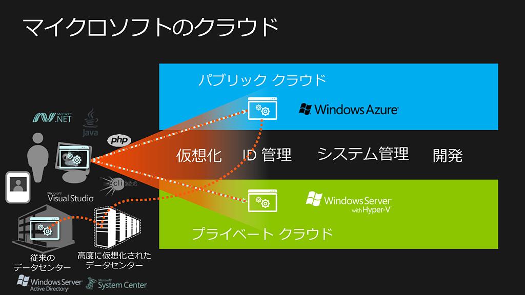 マイクロソフトのクラウド