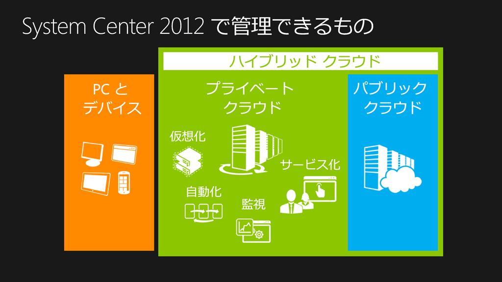 System Center 2012では、PCとデバイス、プライベートクラウド、パブリッククラウドが管理可能