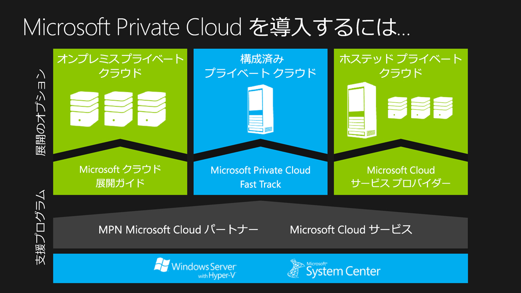 System Center 2012を活用したプライベートクラウド構築支援プログラム「Microsoft Private Cloud Fast Track」を提供
