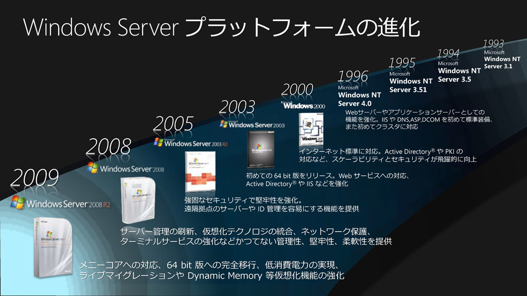 Windows Serverプラットフォームの進化