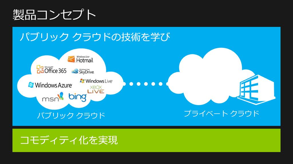 Windows Server 2012製品コンセプト