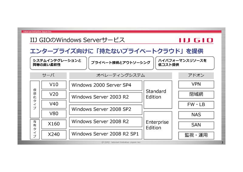 IIJ GIOでは、Windows Server 2000、Windows Server 2003 R2、Windows Server 2008 SP2、Windows Server 2008 R2、Windows Server 2008 R2 SP1など、さまざまなバージョンのWindows Serverが提供されている
