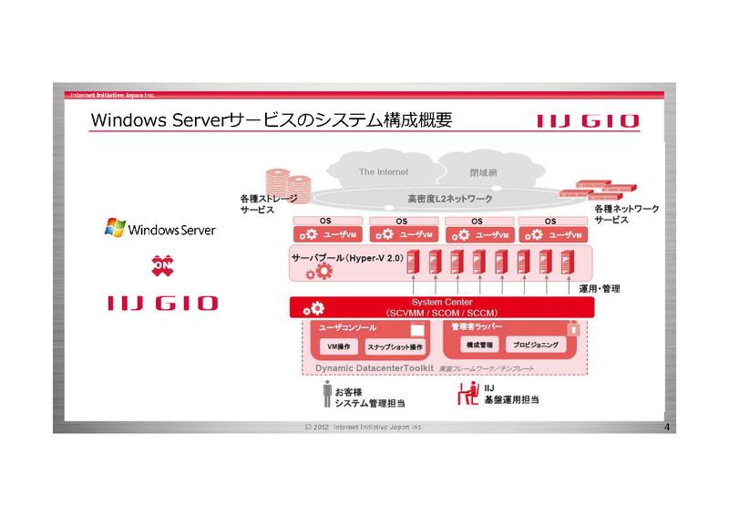 IIJ GIOのWindows Serverサービスのシステム構成図。Hyper-V2.0をハイパーバイザーとして利用されている