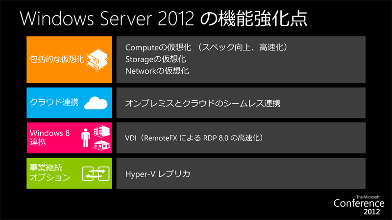 Windows Server 2012の強化点