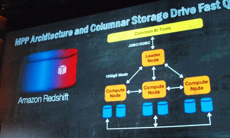 RedshiftはMPPアーキテクチャ、カラム型データベースを採用している