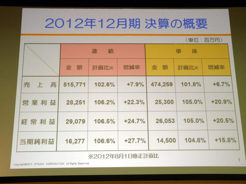 2012年12月期 連結決算の概要