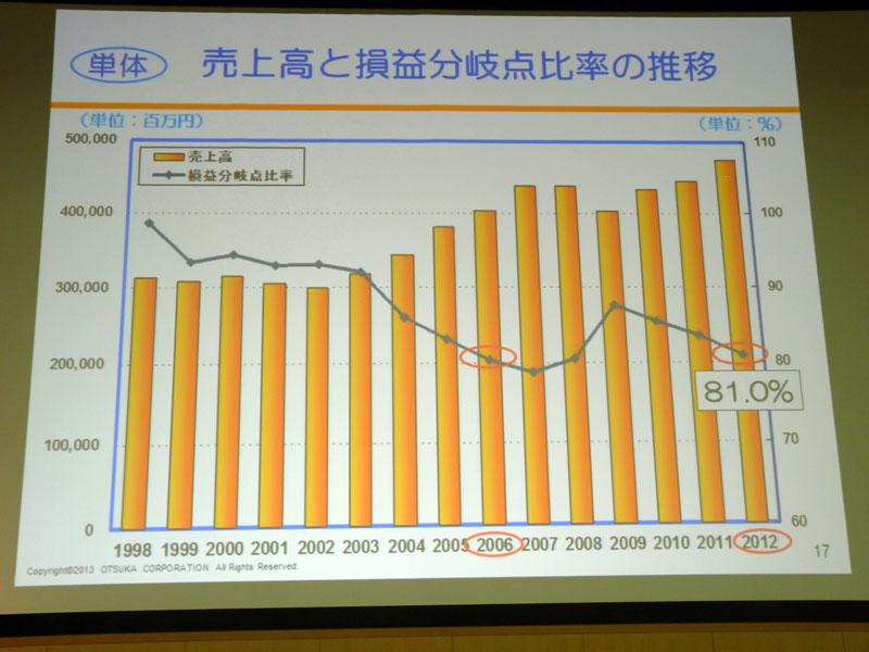 売上高と損益分岐点比率の推移(単体)