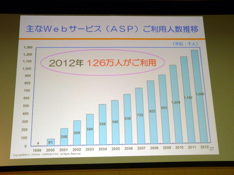 大塚商会が提供する主なWebサービスの利用人数推移(単体)