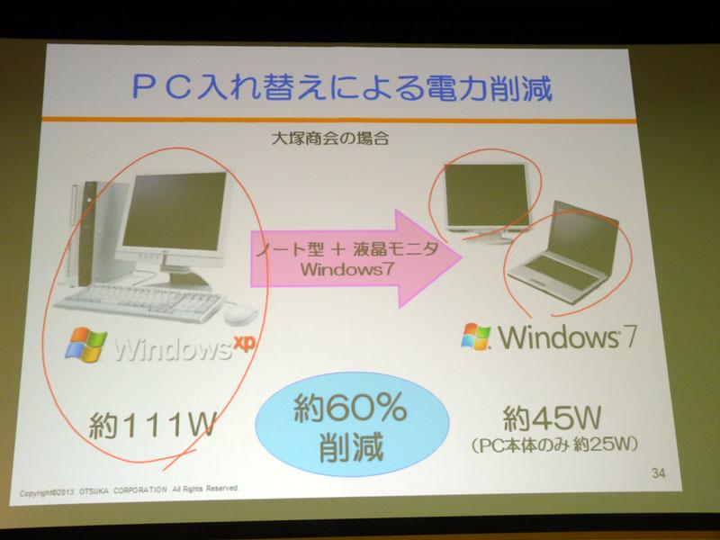 2013年のIT市場 PC入れ替えによる電力削減