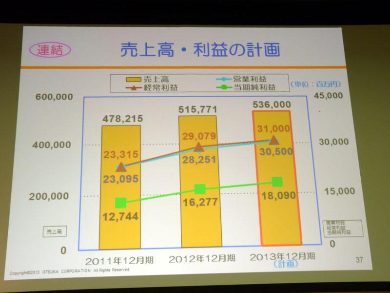 2013年12月期連結 売上高・利益の計画