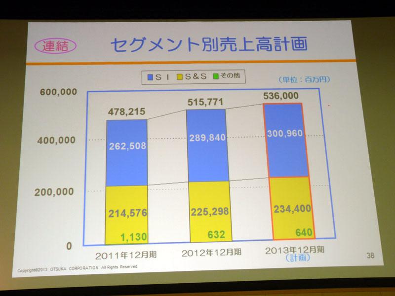 2013年12月期連結 セグメント別売上高計画
