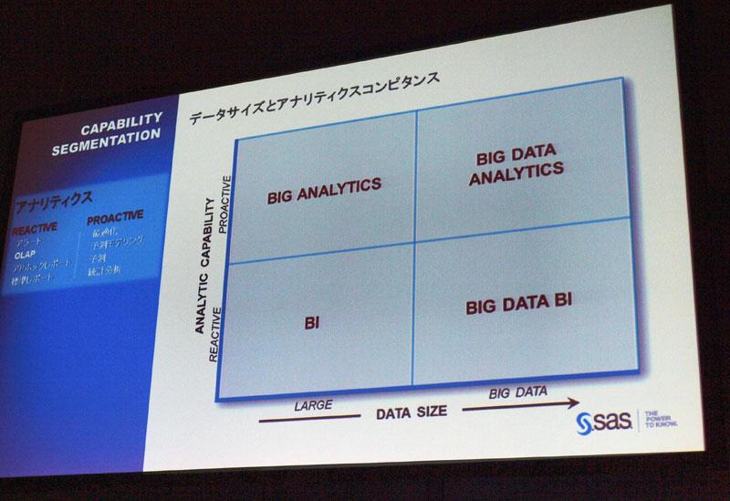 アナリティクスのタイプとデータサイズを関連付け説明